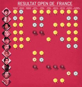 Résultat Open De France